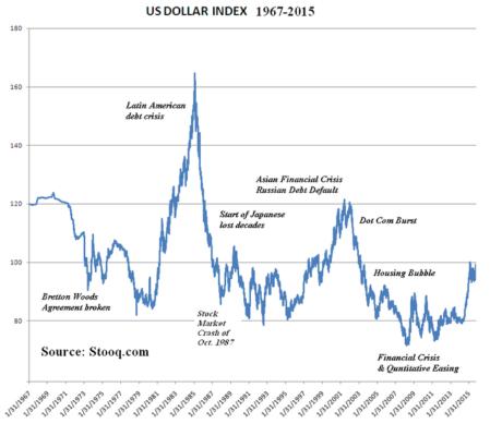 dxy-dolar-endeksi