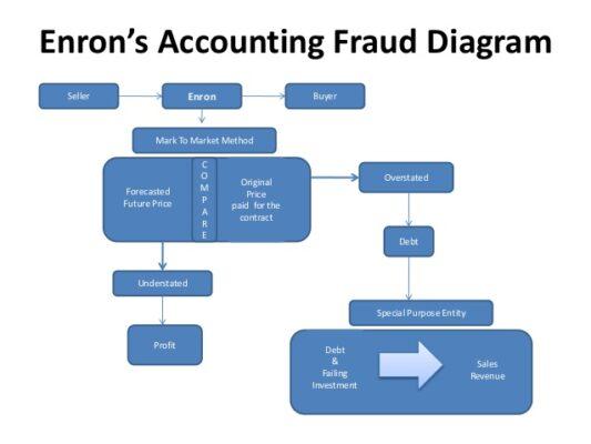 fraud-diagram