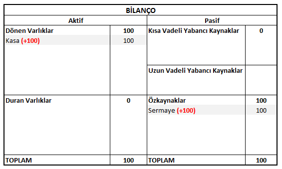 bilanco-ornegi