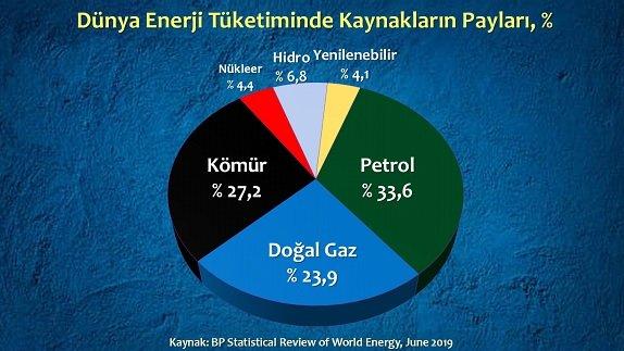 petrol-enerji-yeri