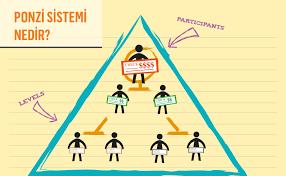 ponzi-piramit