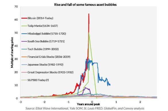 financial-bubles