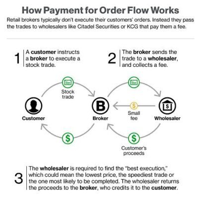 Payment-for-order-flow