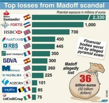 Madoff-skandal-liste