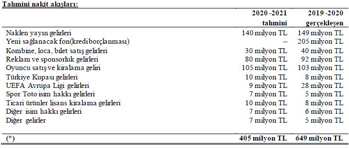 trabzonspor-gelir-tahmin